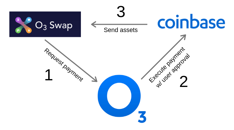How Coinbase Weekly Limit Reset can Save You Time, Stress, and Money.
